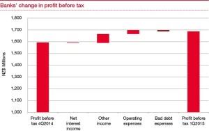 For Web Edition-Banks' profits surge-Graph