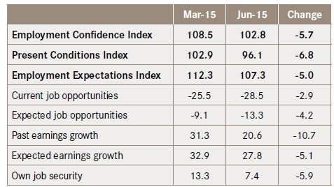 For Web Edition-Business confidence goes South- Confidence Table