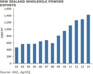 For Web-Milk production enters- Graph