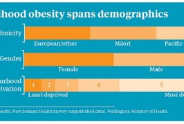 Health risks mount with increasing obesity
