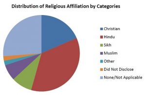 Hindus prominent among-Chart Web