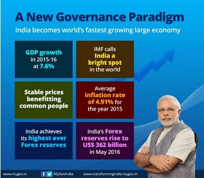 Progressive reforms- Infographics Web