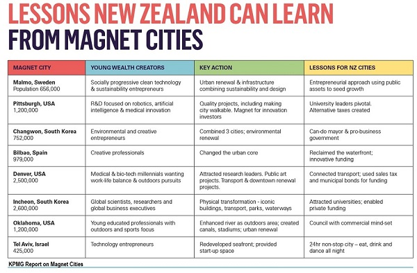 good-governance-should-magnet-cities-chart-web