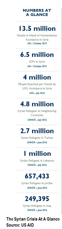 super-power-apathy-syria-fact-sheet