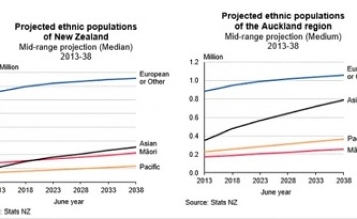 Indian, Asian population to rise to 1.24 million