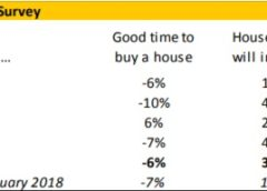Housing Survey notes return of confidence