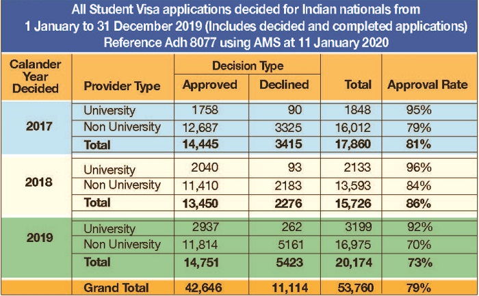Student numbers from India continue to rise