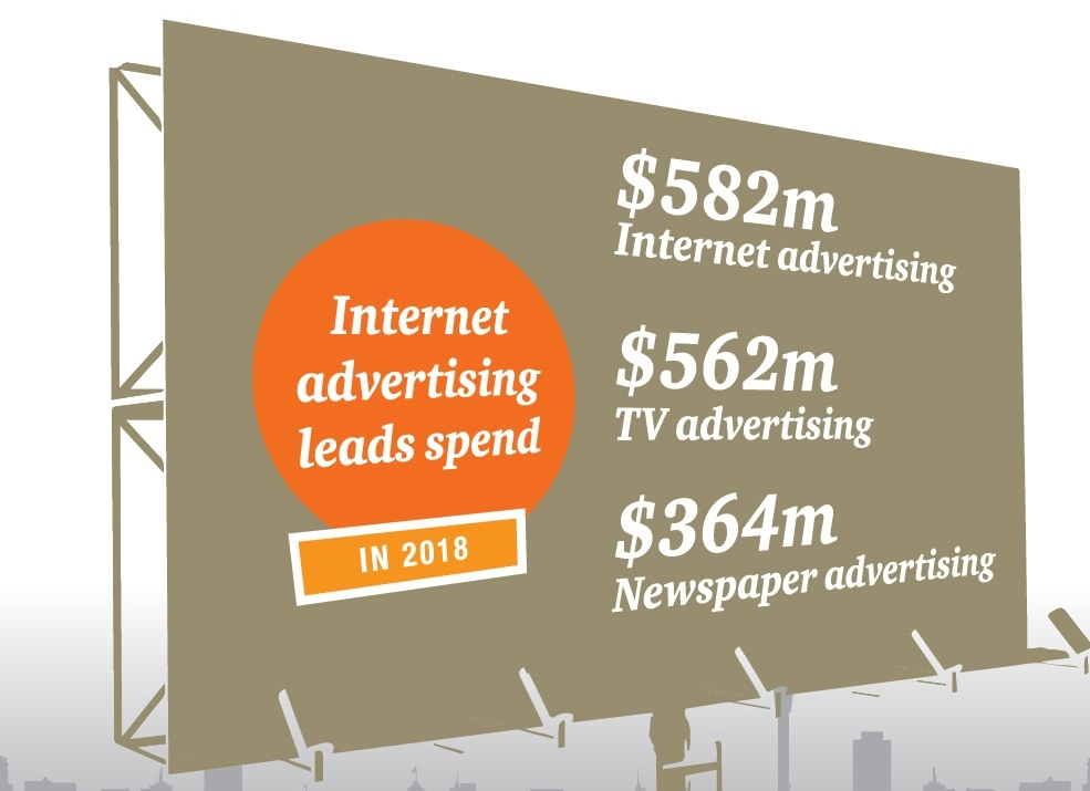 Digital advertising takes the ink out of print medium