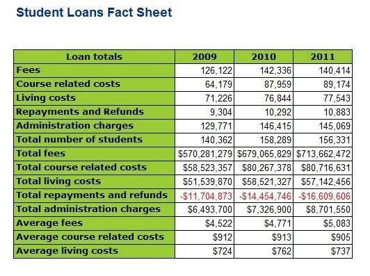 Government tightens student loan criteria
